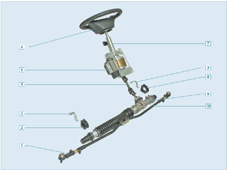 Гидроусилитель (ГУР) автомобиля Приора, из чего состоит, как работает